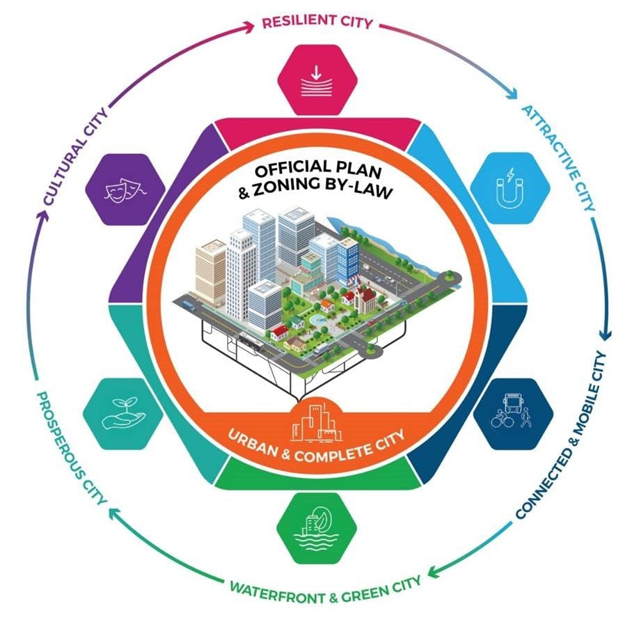 Official Plan & Zoning By-Law