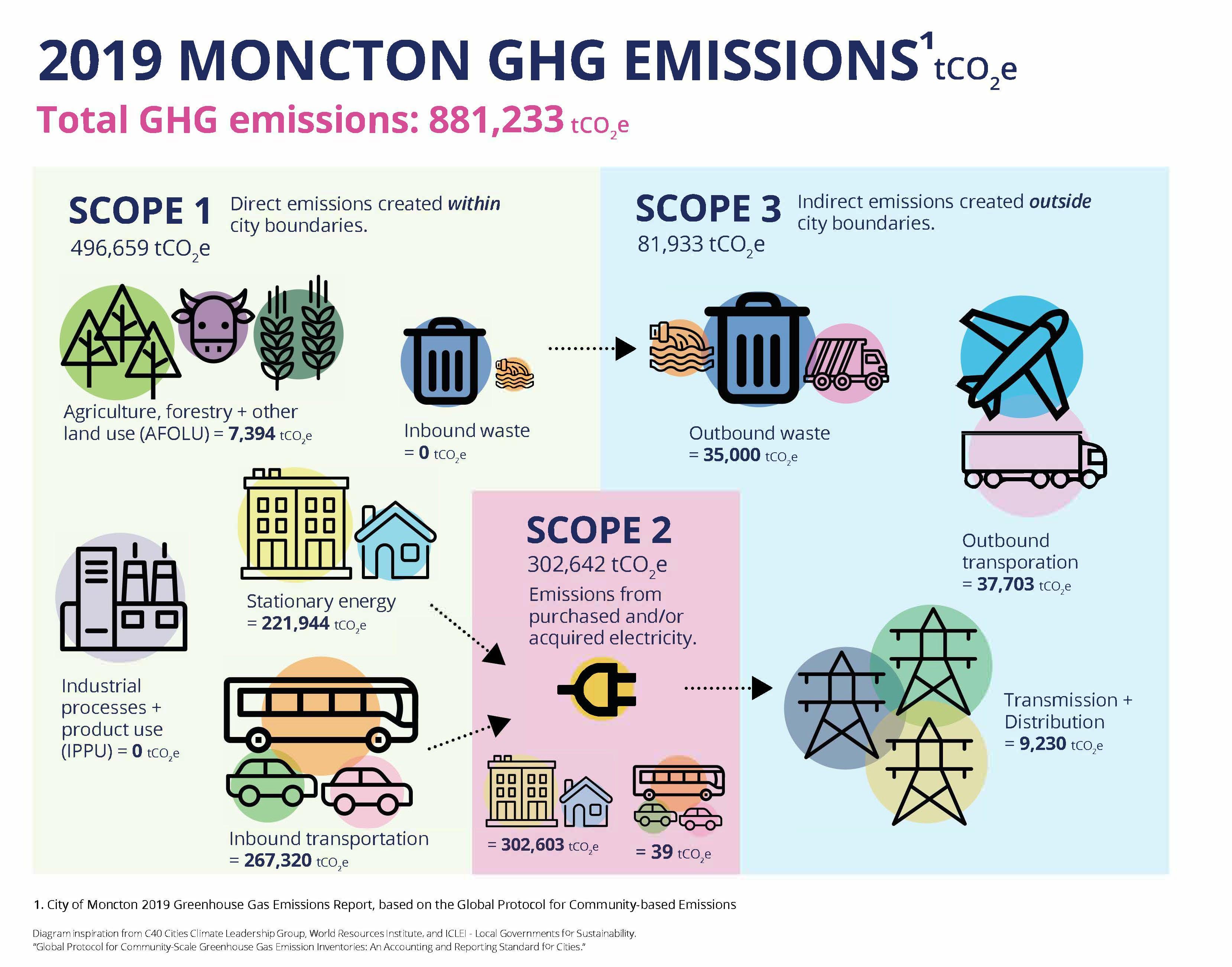 Moncton 2019 Emissions Scopes Infographic