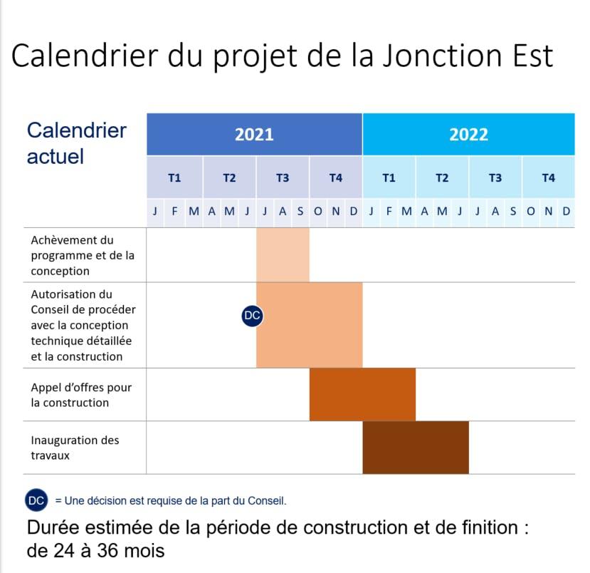Calendrier du projet de la Jonction Est.PNG