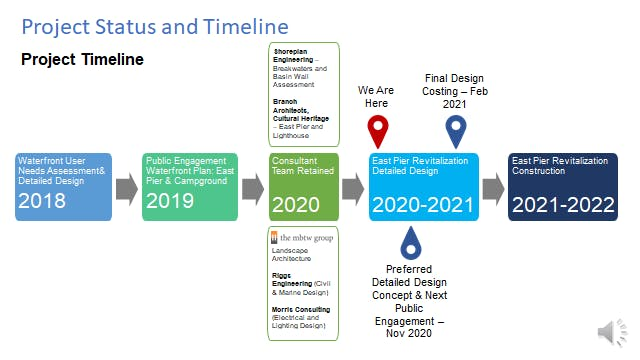 Project Status and Timeline.png