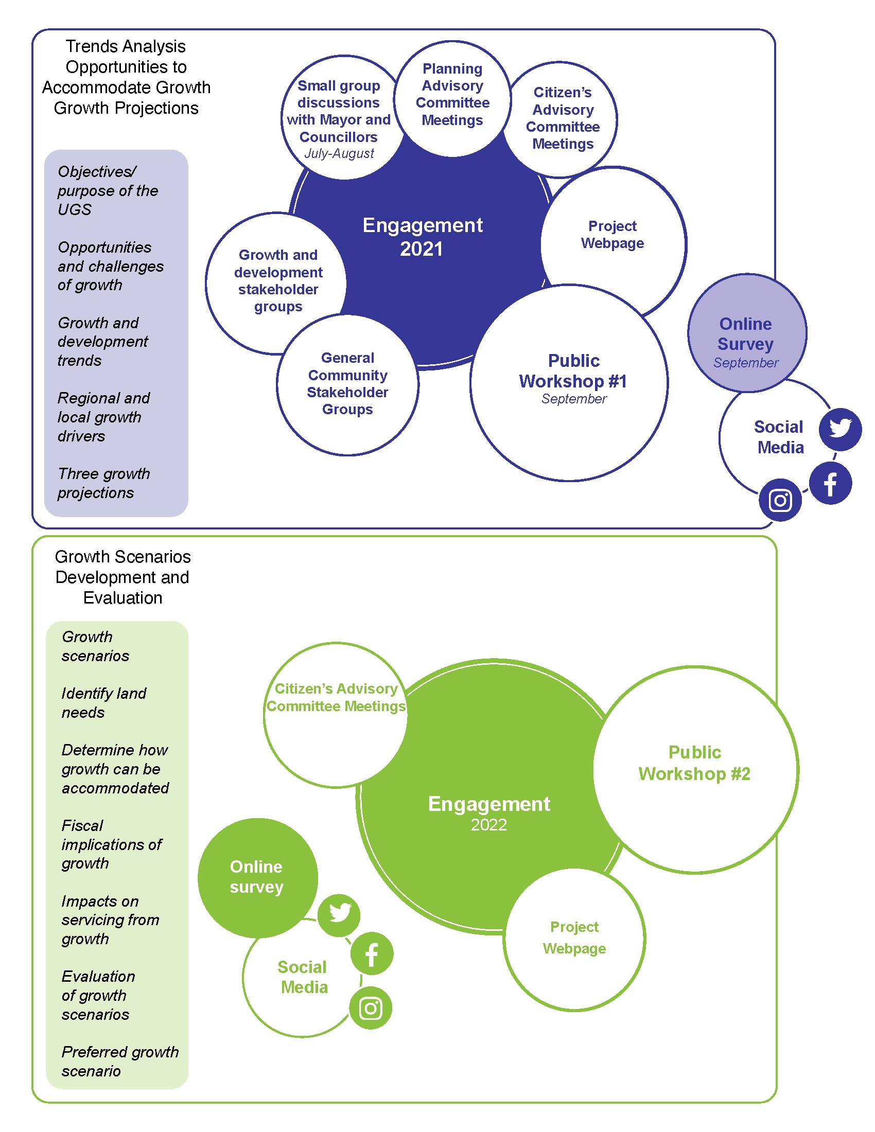 Overview of the Consultation Plan