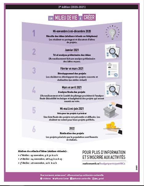 Grandes étapes du Budget participatif 2e édition.JPG