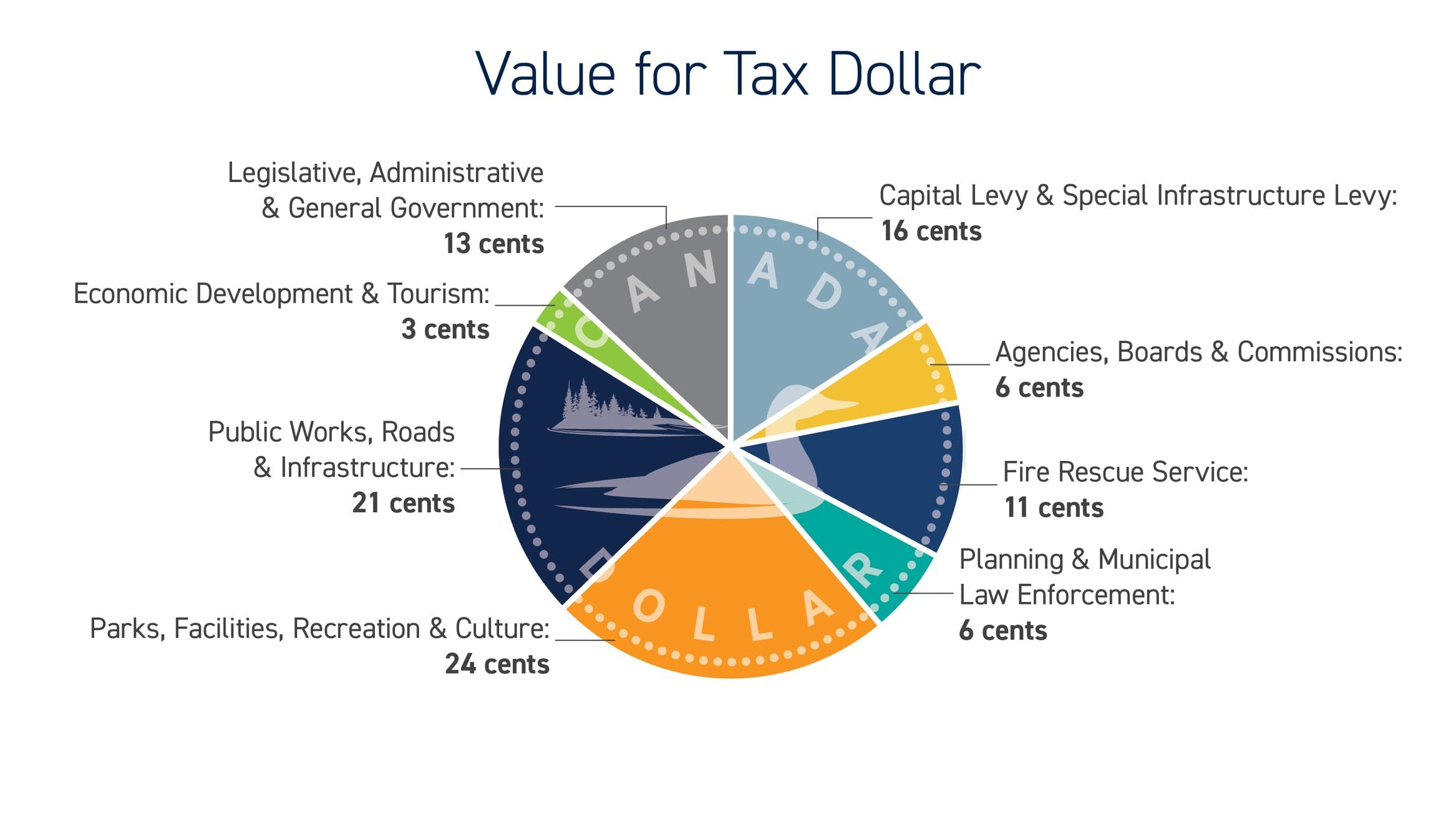 Value for Tax Dollar