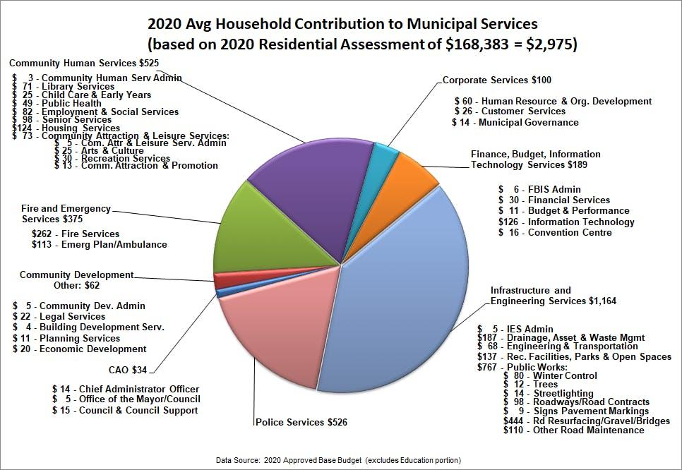 Where Your Tax Dollars Go - 2020