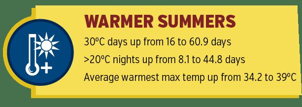 Warmer Summers