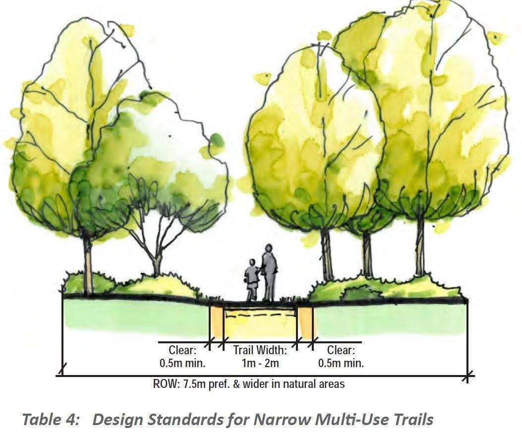 Design Standard for Narrow Multi Use Trails