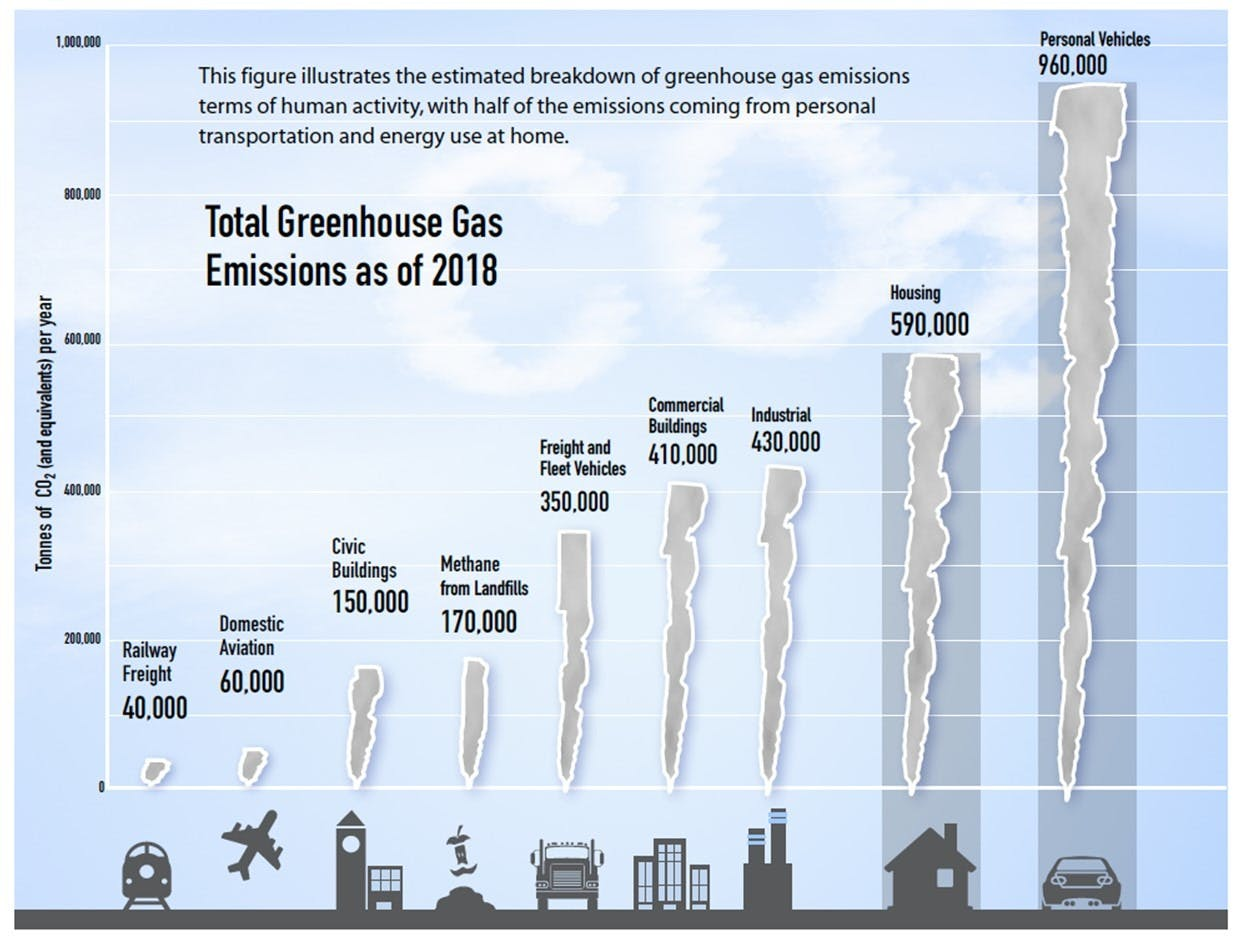 Greenhouse gas emissions city-wide