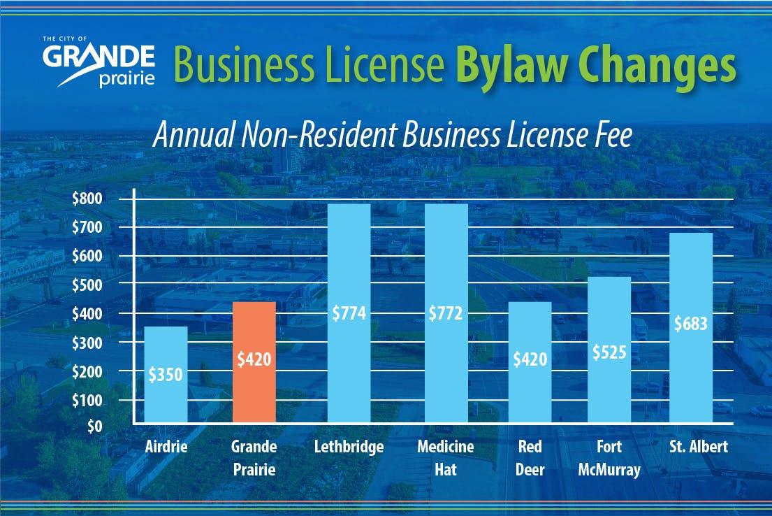 Non-Resident Fee Comparison Chart