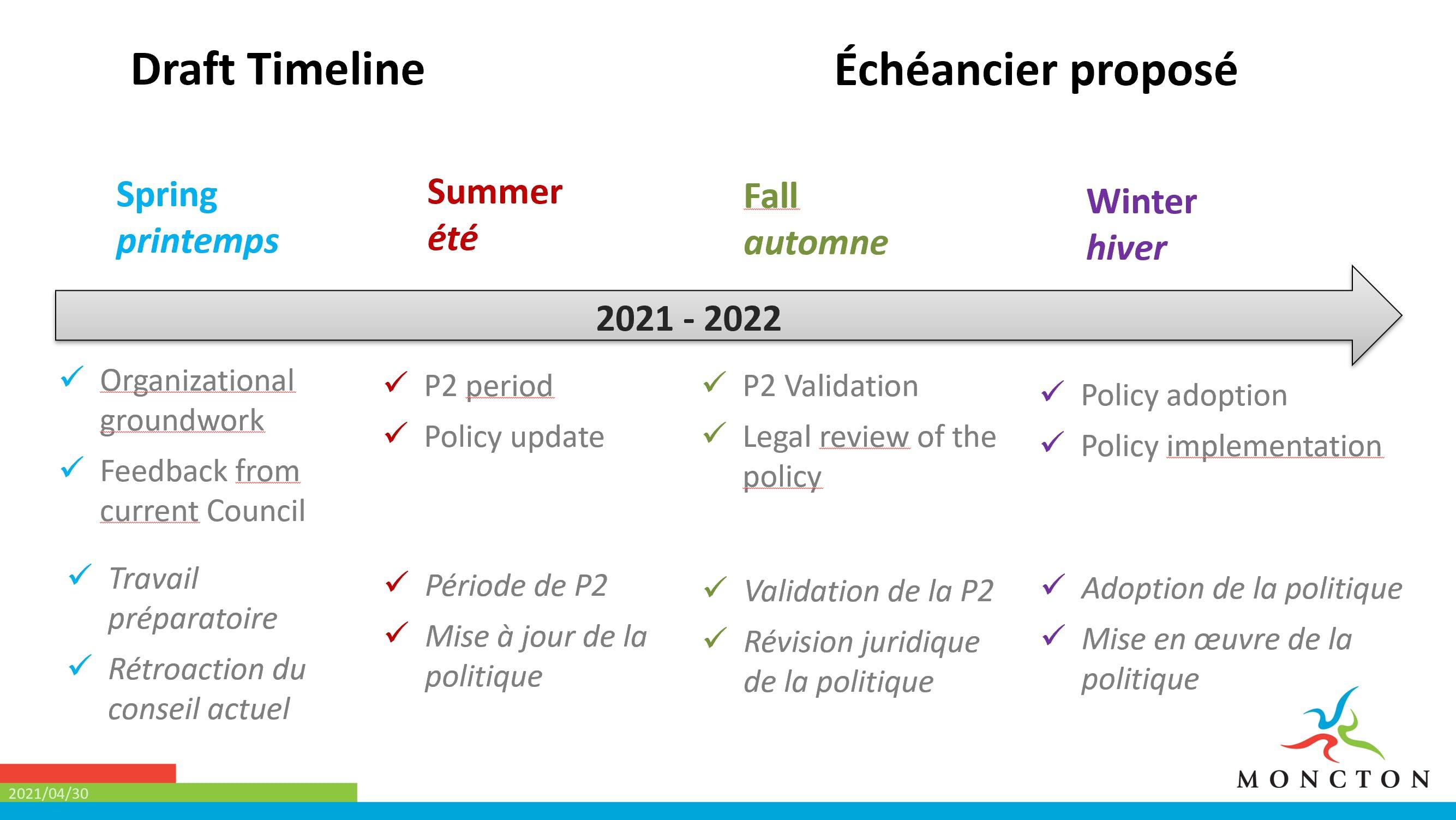 Proposed Timeline
