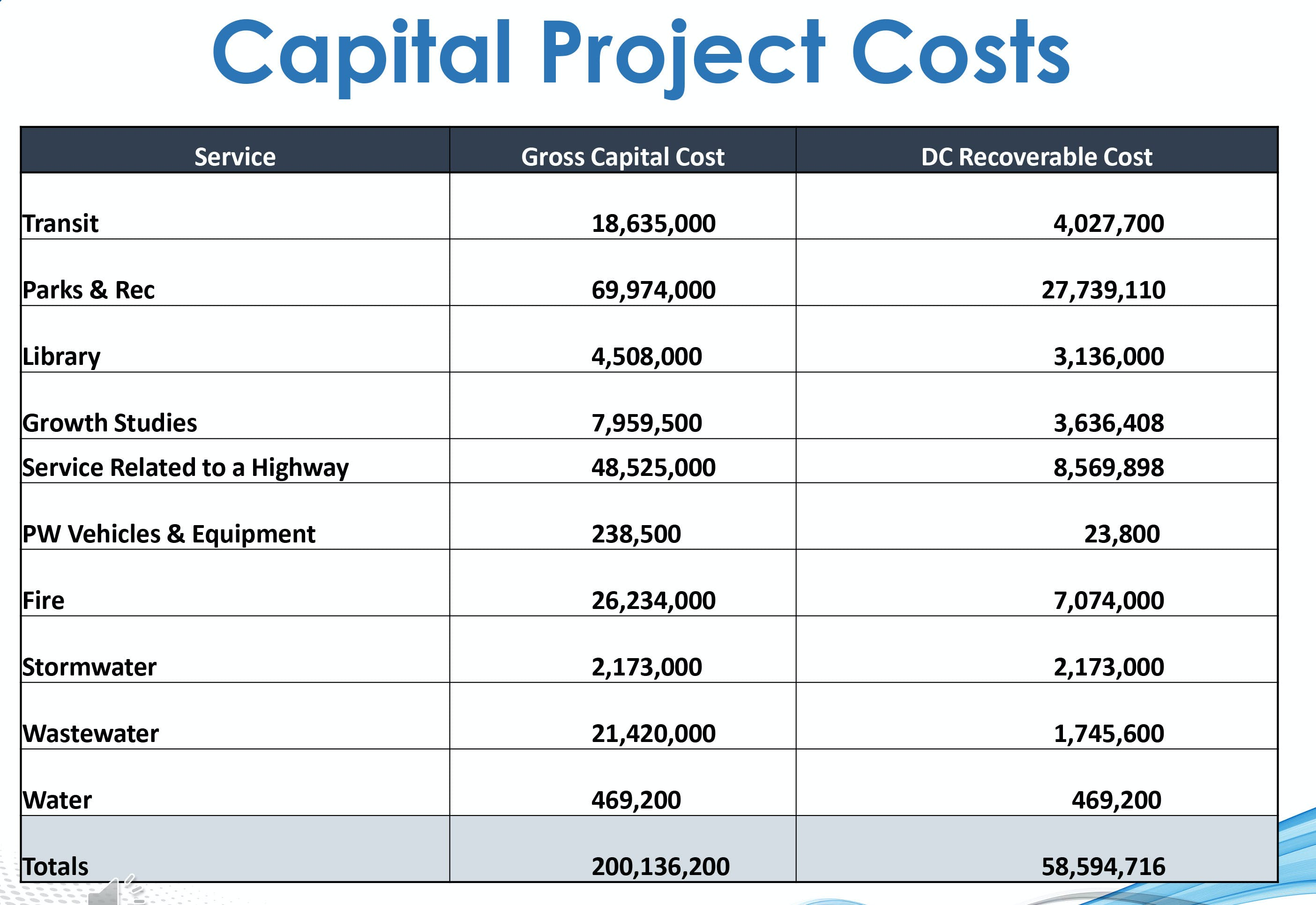 Capital Project Costs