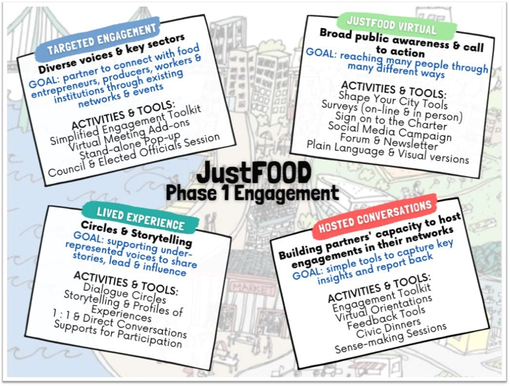 JustFOOD Engagement - Proposed Phase 1