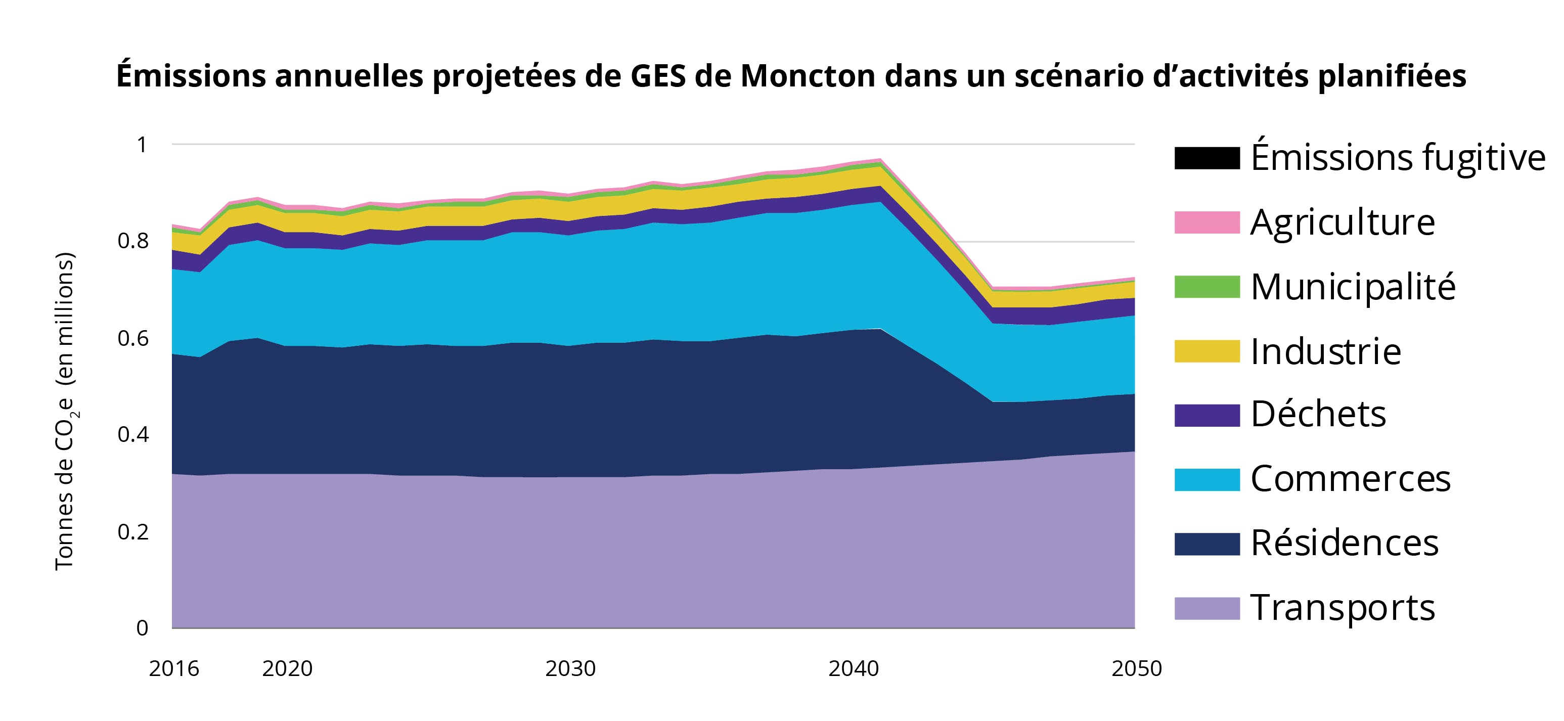 Émissions annuelles projetées de GES de Moncton dans un scénario d'activités planifiés