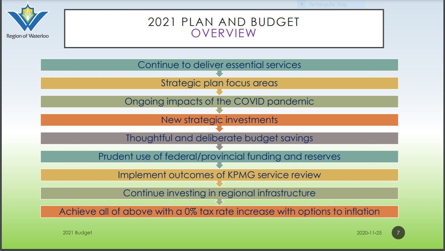 2021 Plan and Budget overview