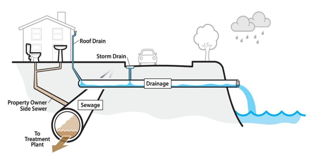 Fig 2 Separate Sewer System
