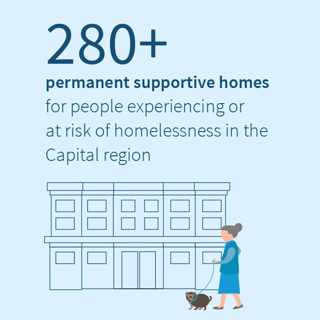 Illustrative infographic with building and stats.  280+ permanent supportive homes for people experiencing or at risk of homelessness in Capital region.