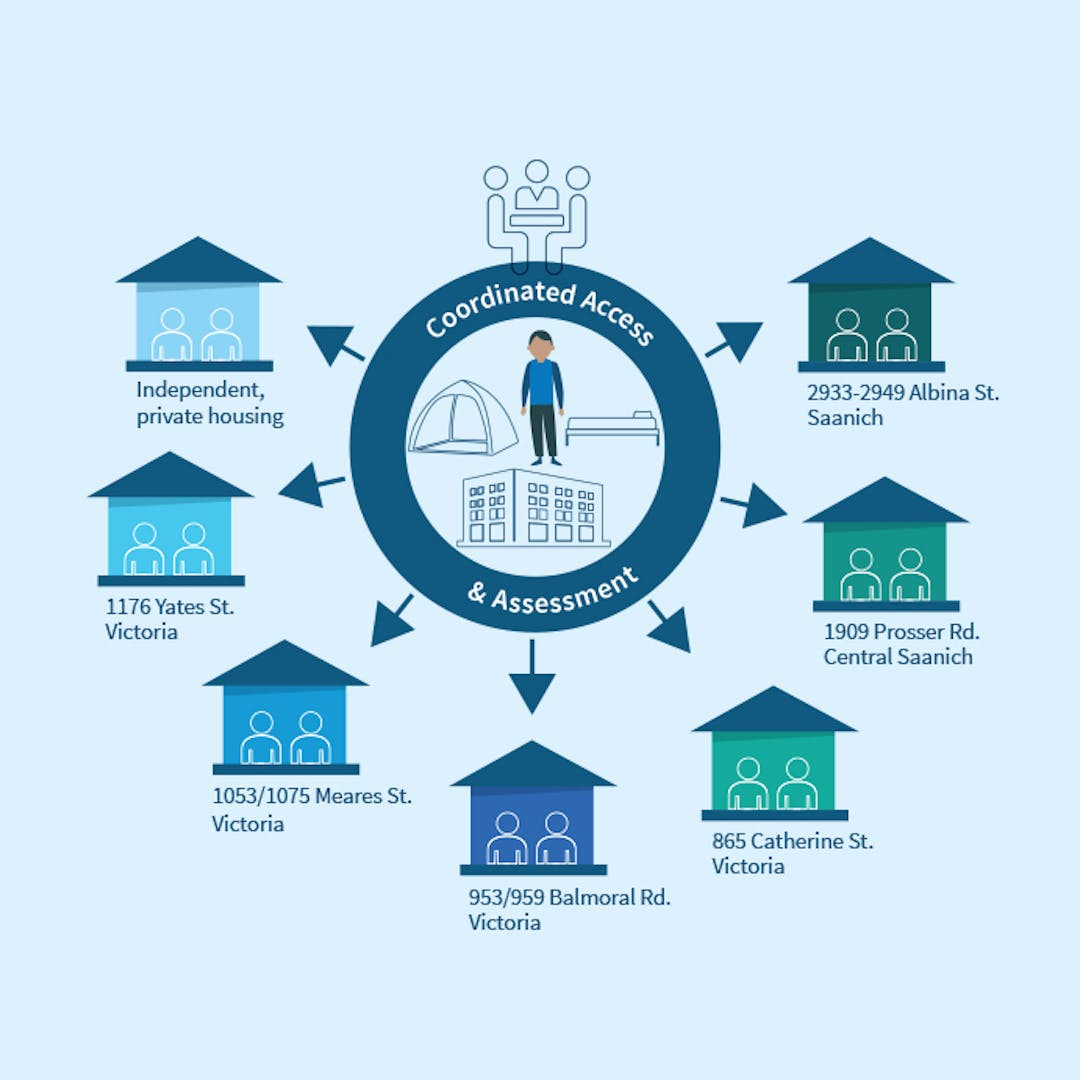 Infographic with illustrations of persons experiencing or at risk of homelessness.