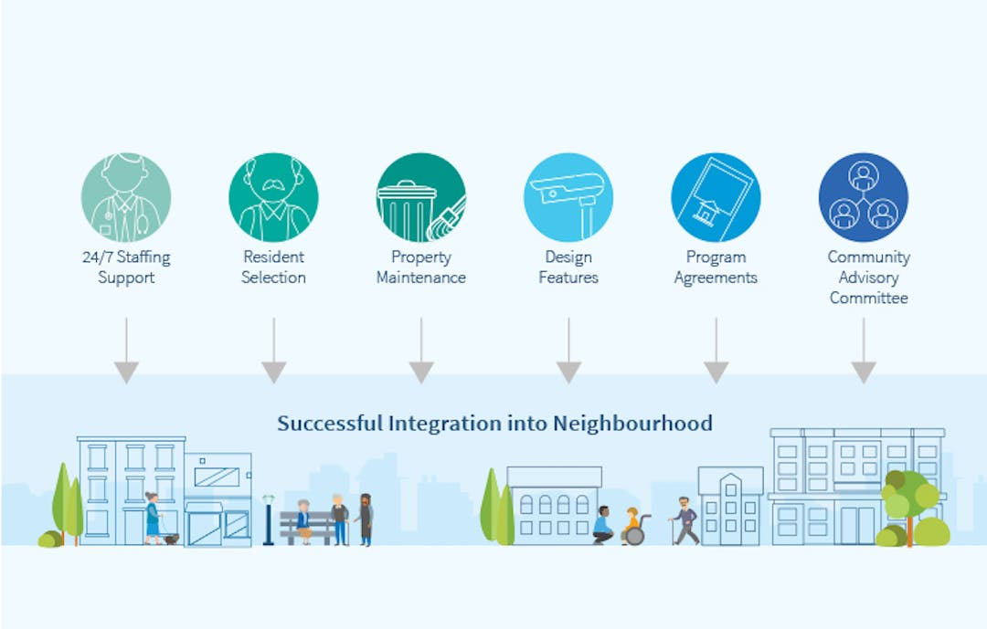 Infographic featuring community integration of supportive housing