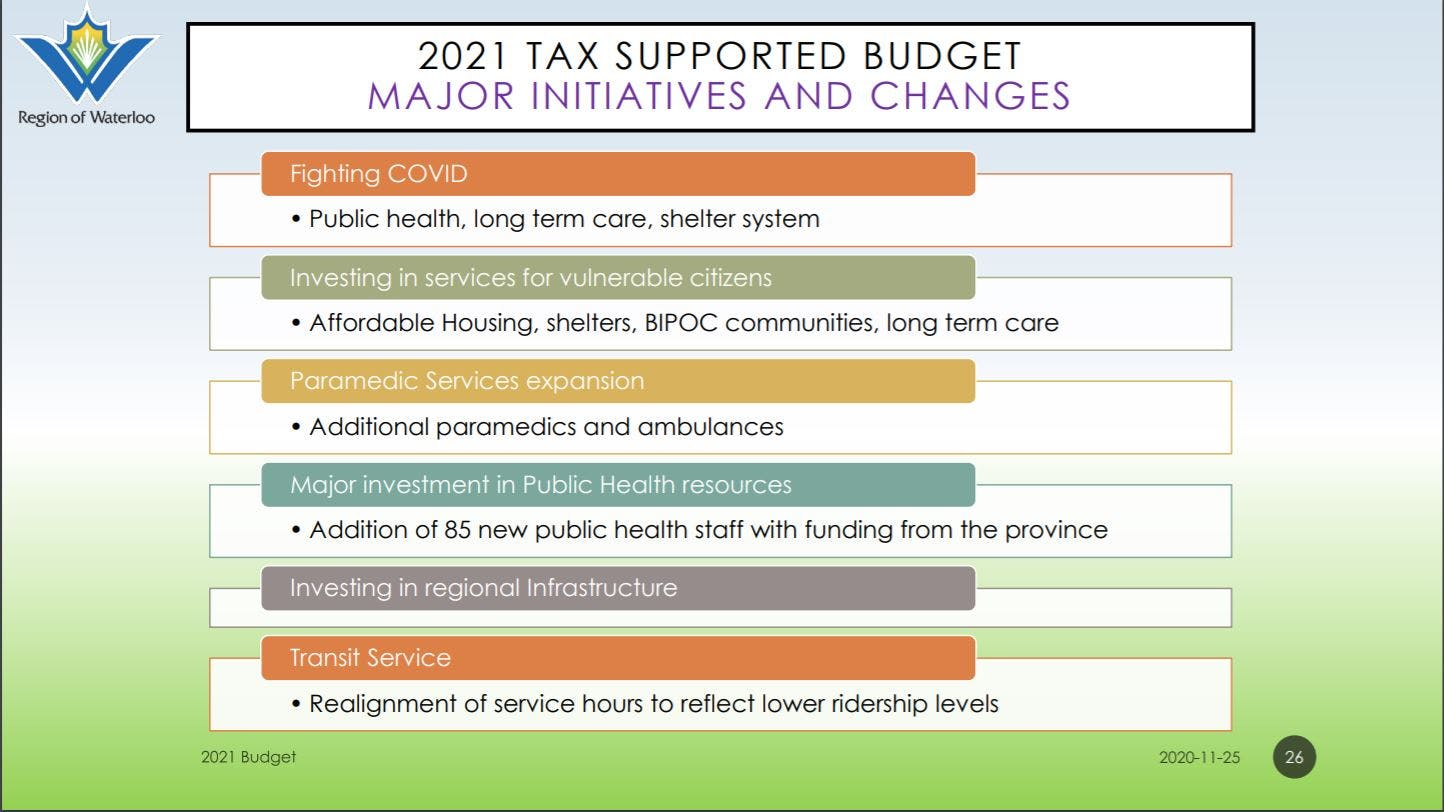 2021 Budget major initiatives and changes