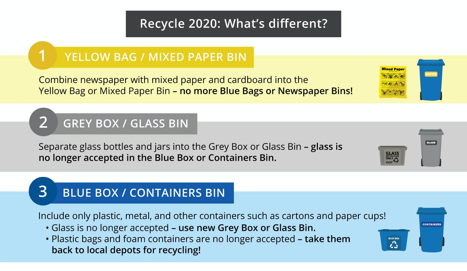 Recycle 2020: What's different?