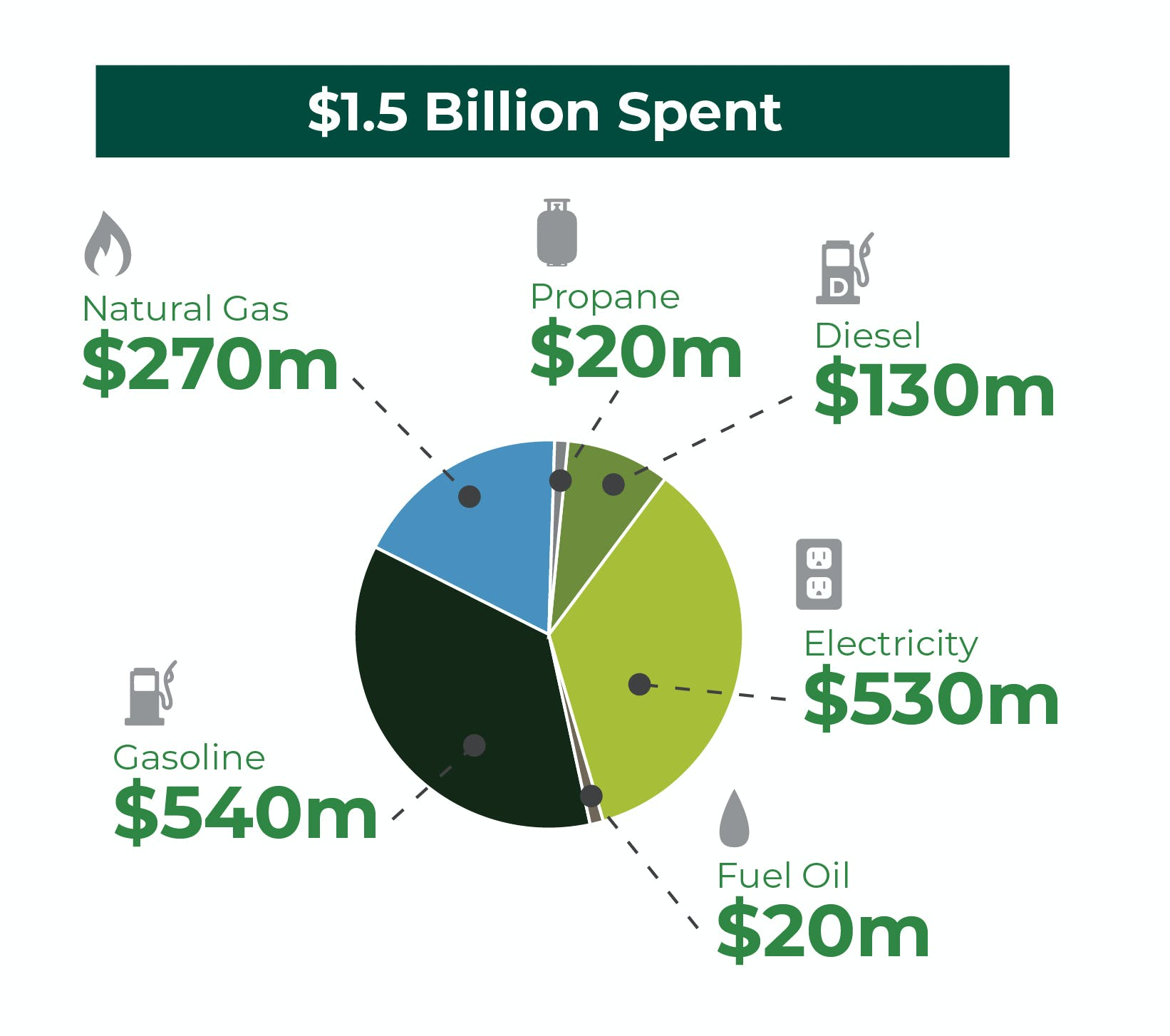 Amount London spends on energy (2019)