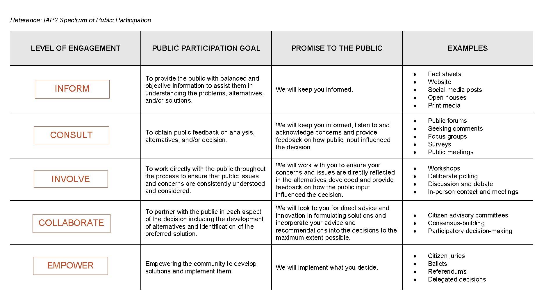 IAP2 spectrum of participation.png