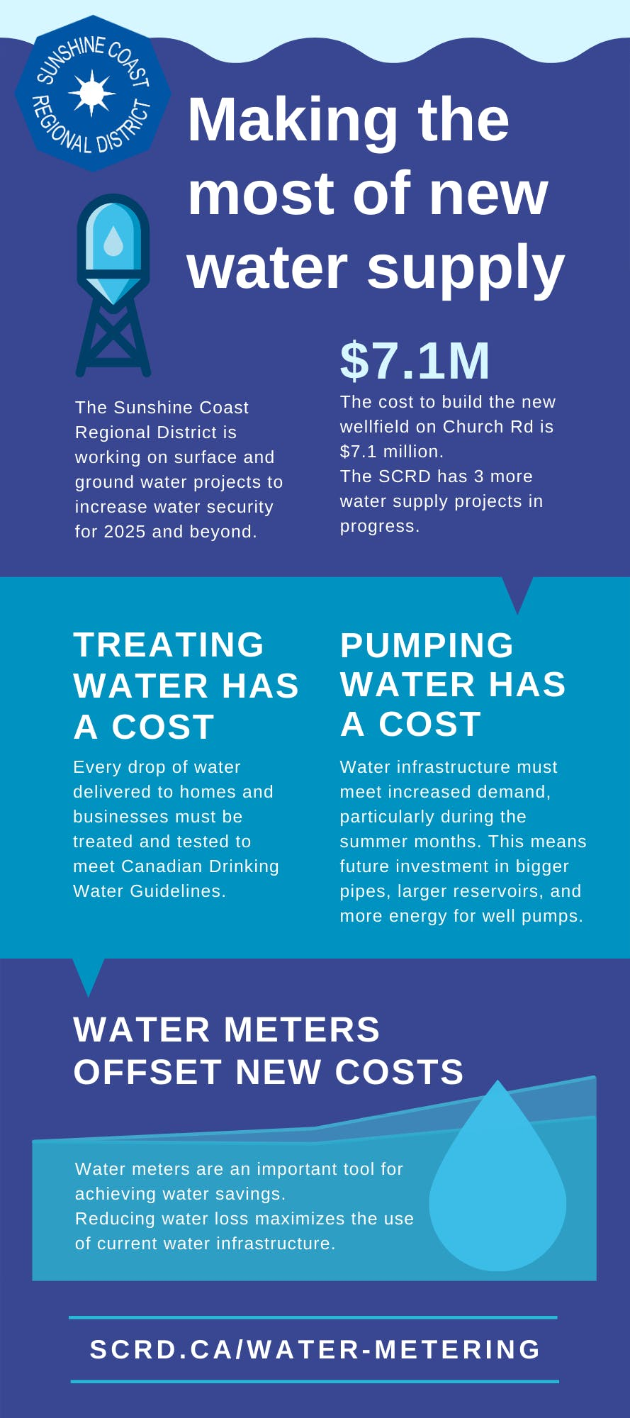 Metering Infographic- Making the most of supply.png