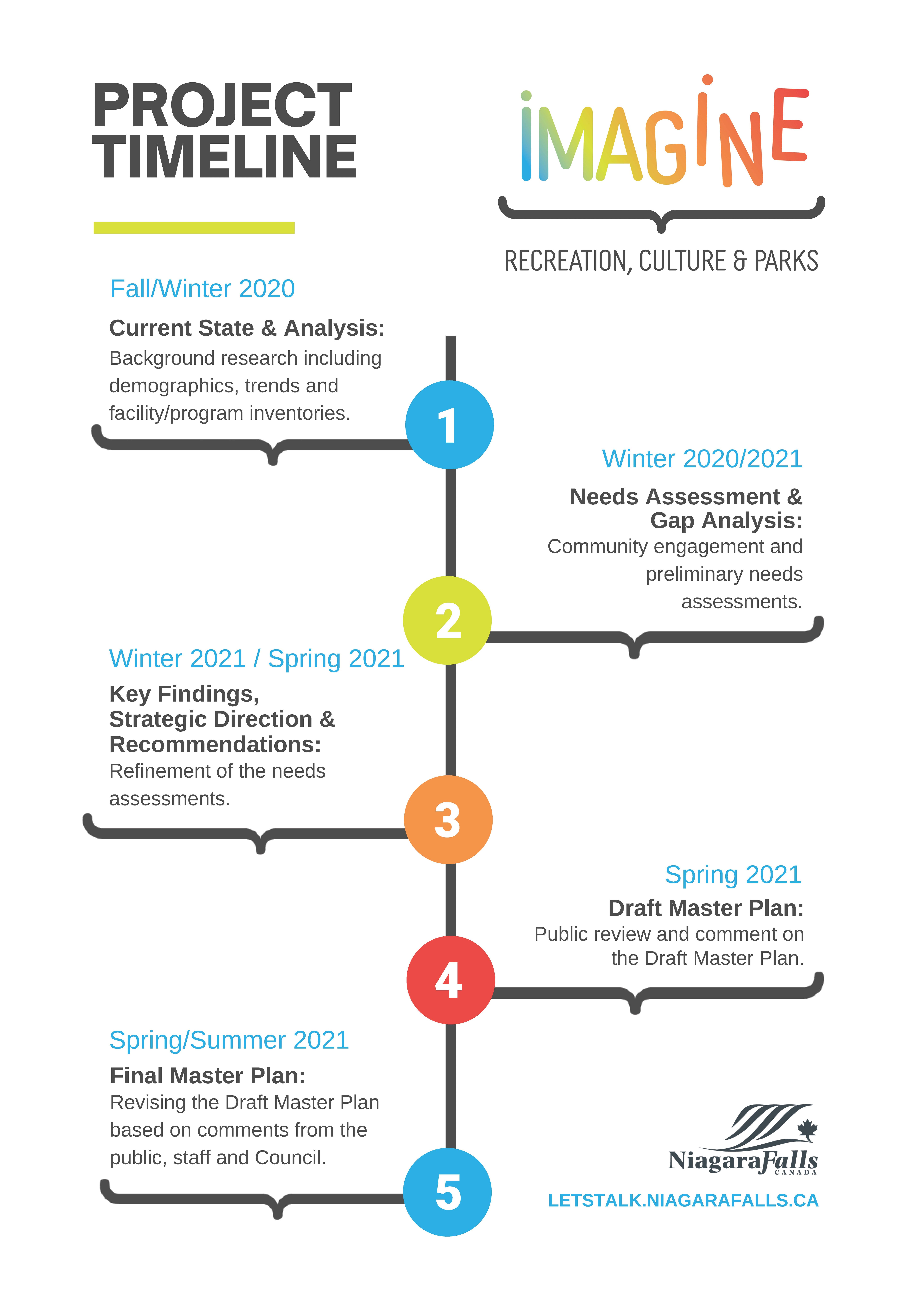 IMAGINE_ RCPMP Timeline.jpg