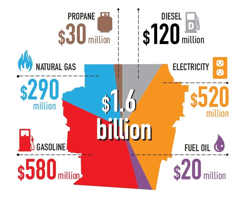 Energy cost city-wide  (2018)