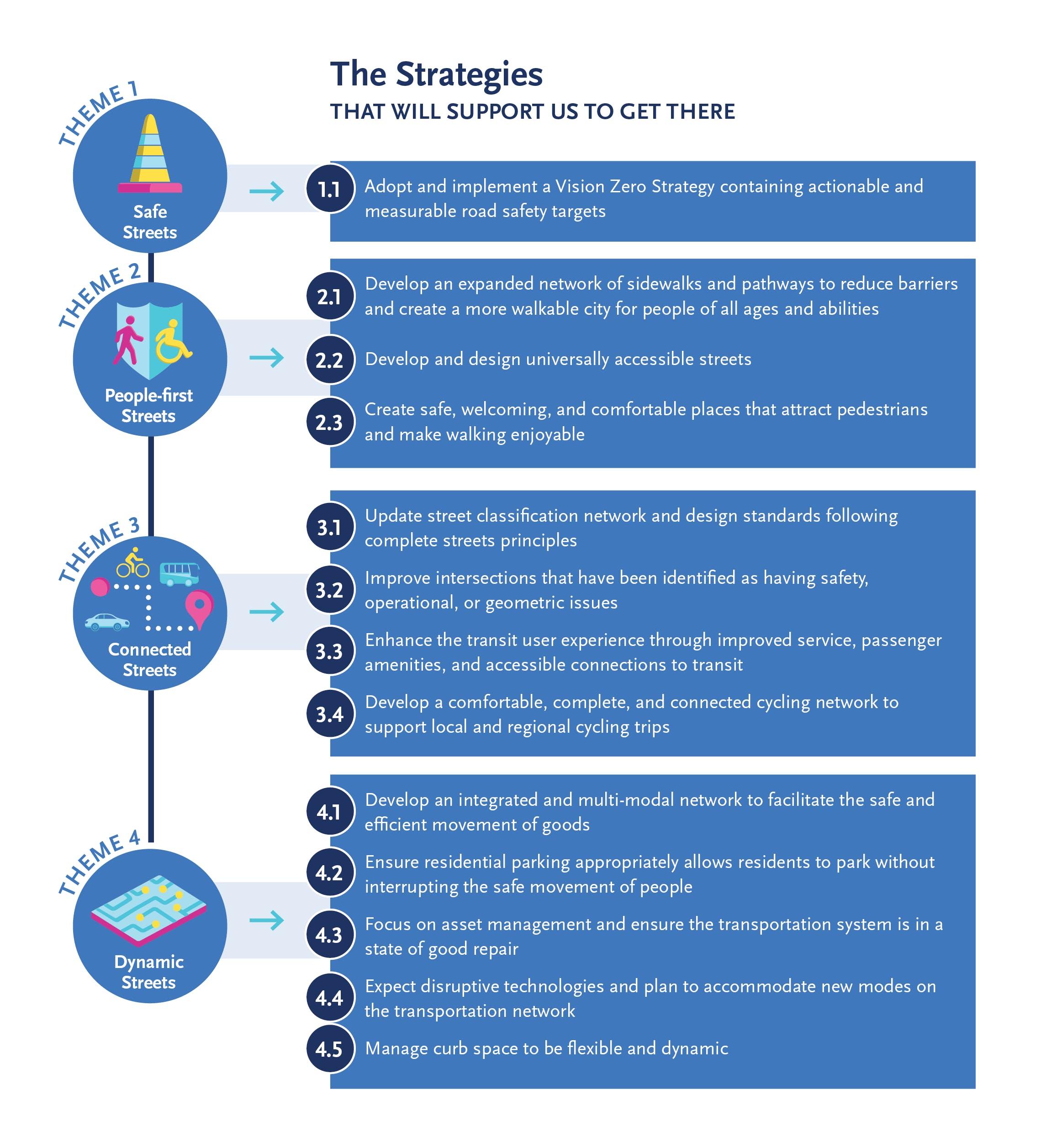 2021-08-31 Plan Framework Infographic for web V4 - Strategies Only.png