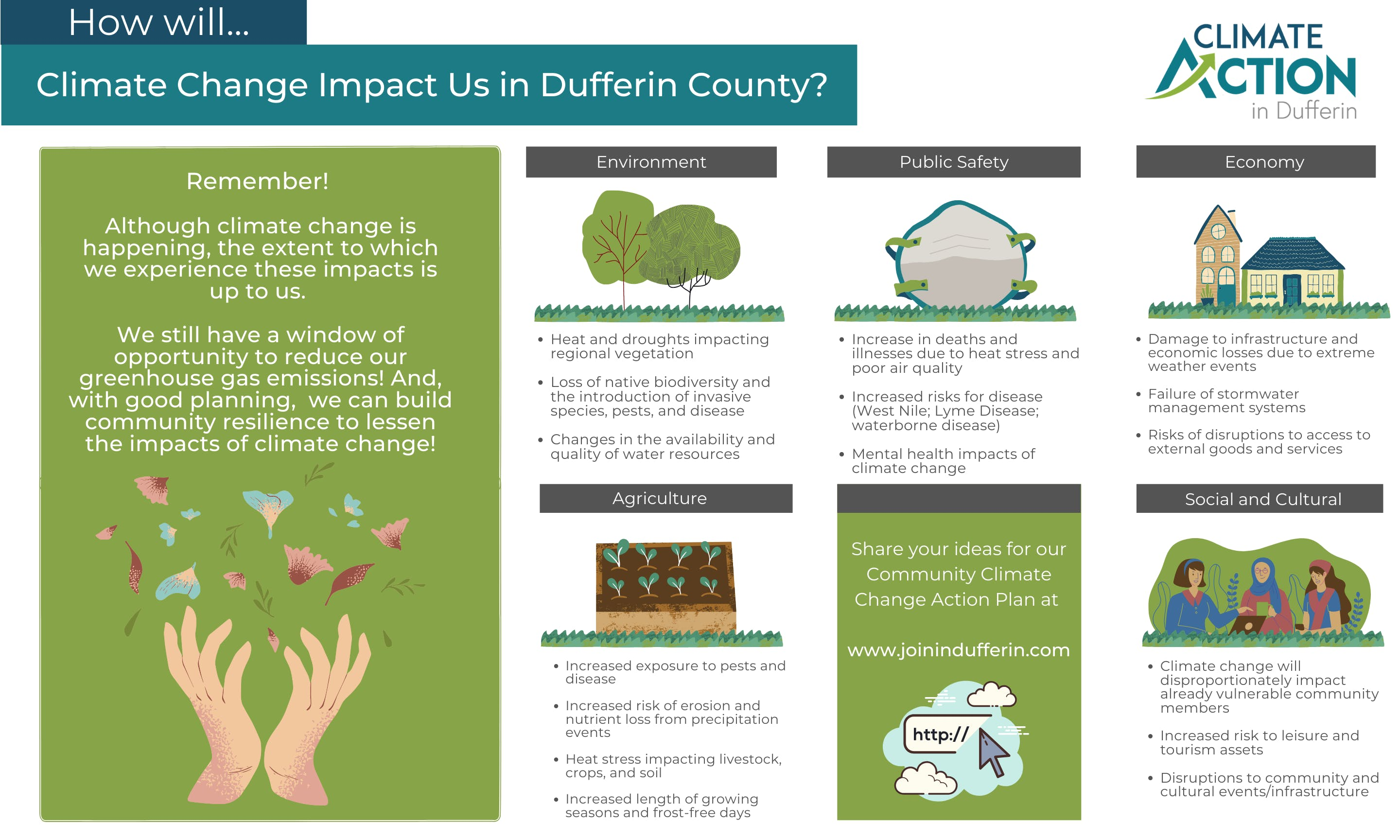 How will climate change impact us in Dufferin County?