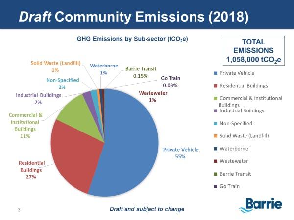 Community Emissions