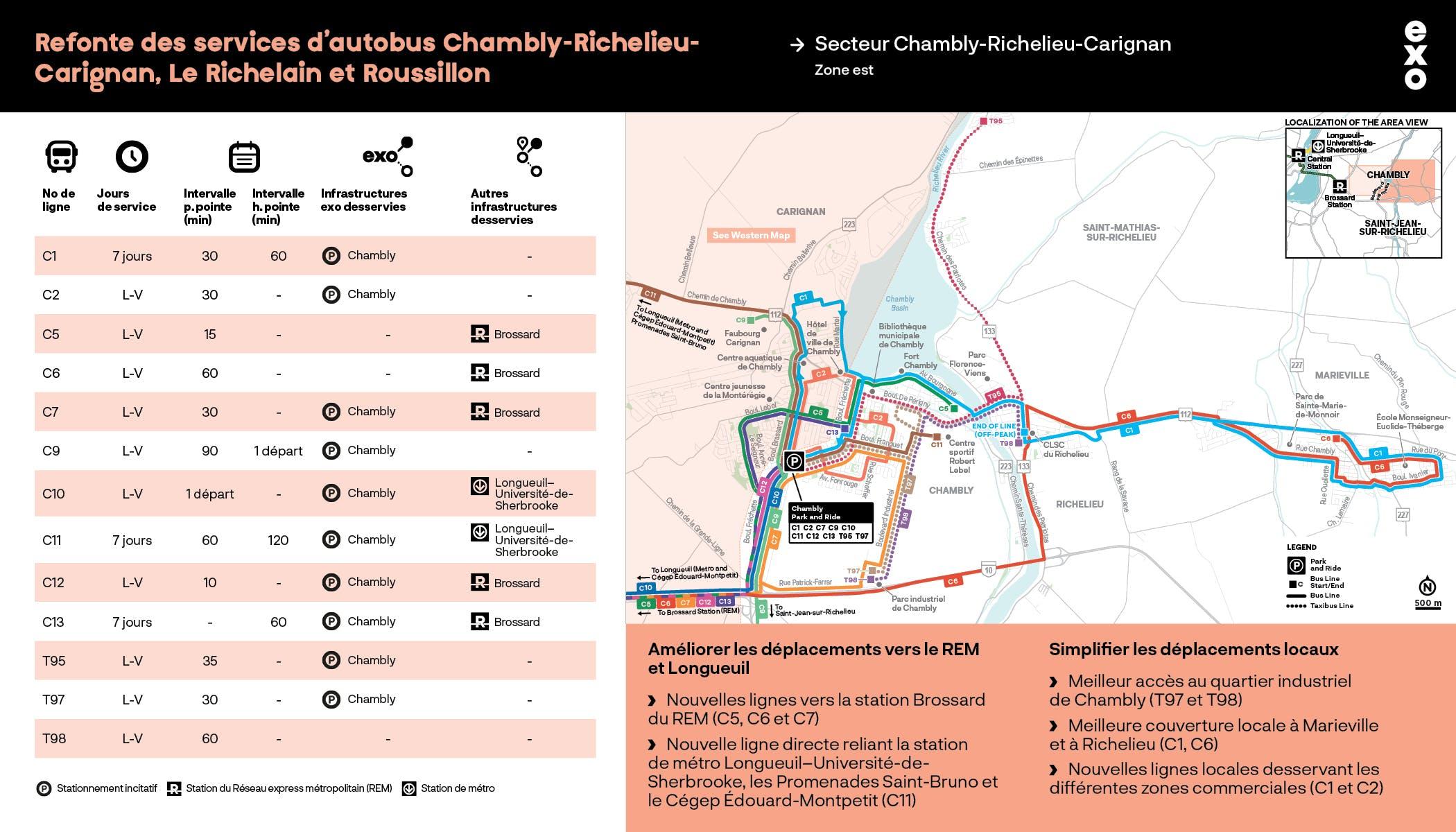 Secteur Chambly-Richelieu-Carignan : Zone est