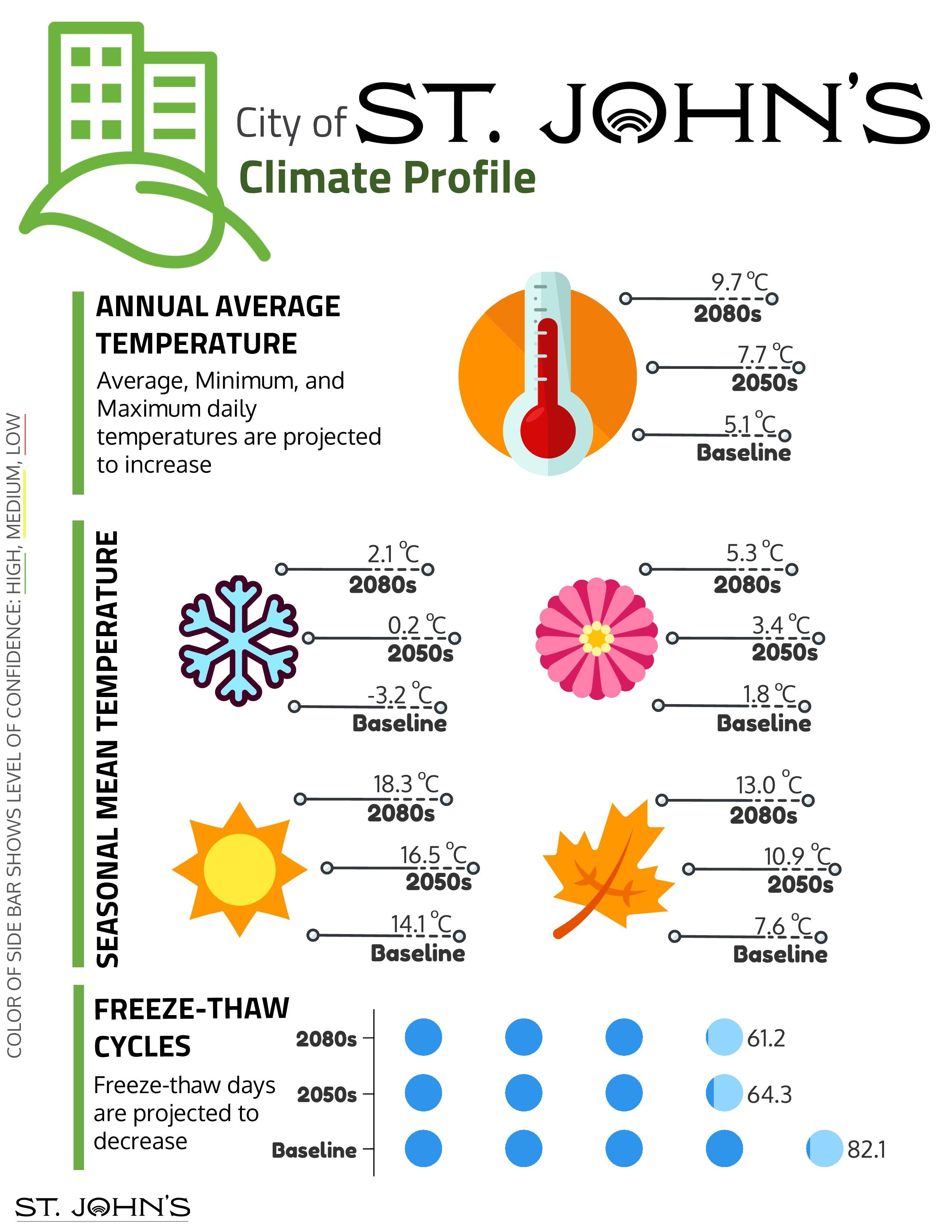 St. John's Climate Profile - Temperature