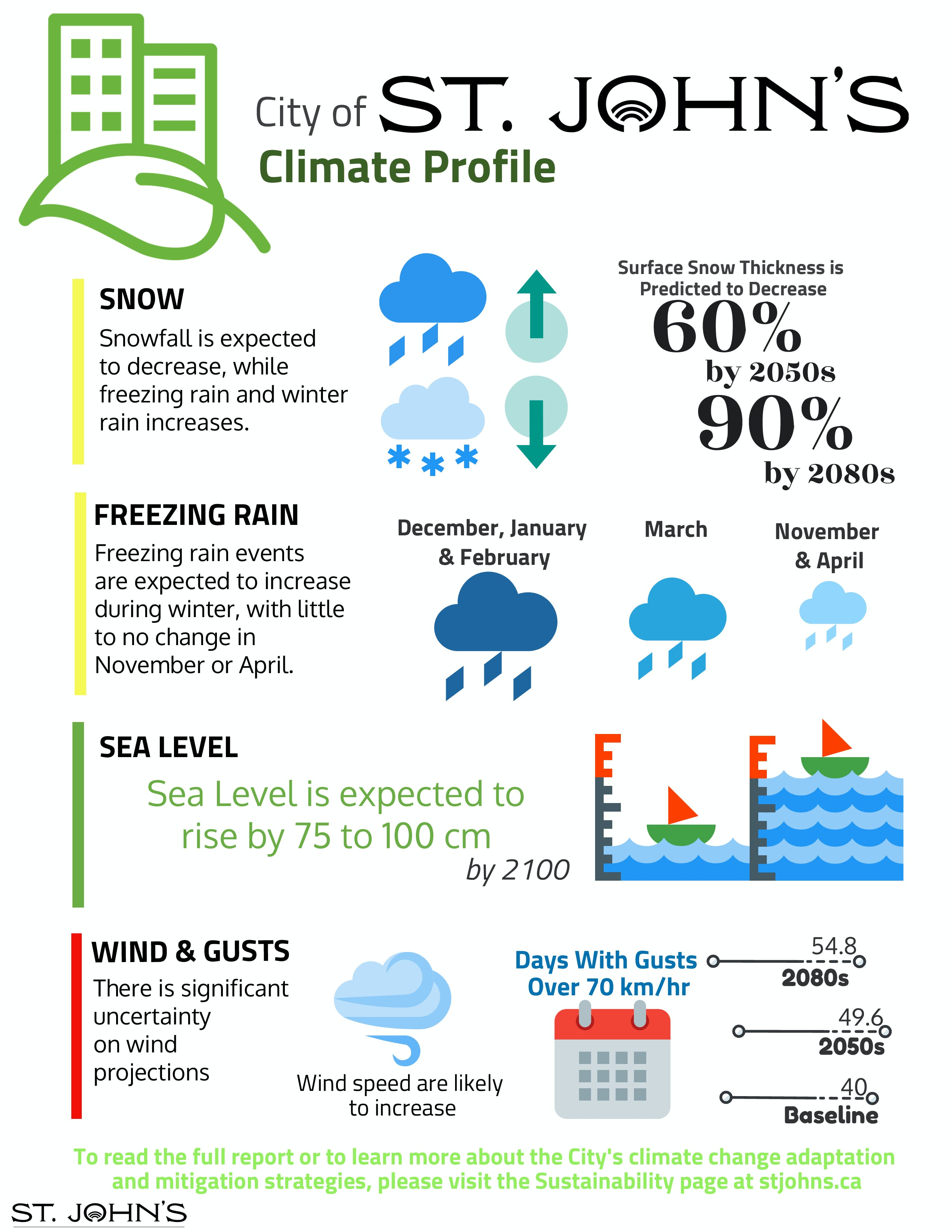 St. John's Climate Profile - Other Events