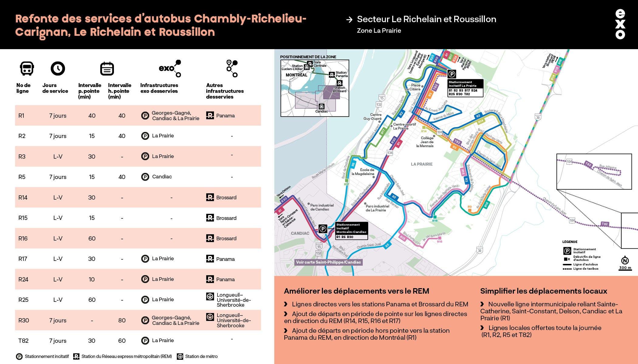Secteur Le Richelain et Roussillon : Zone La Prairie
