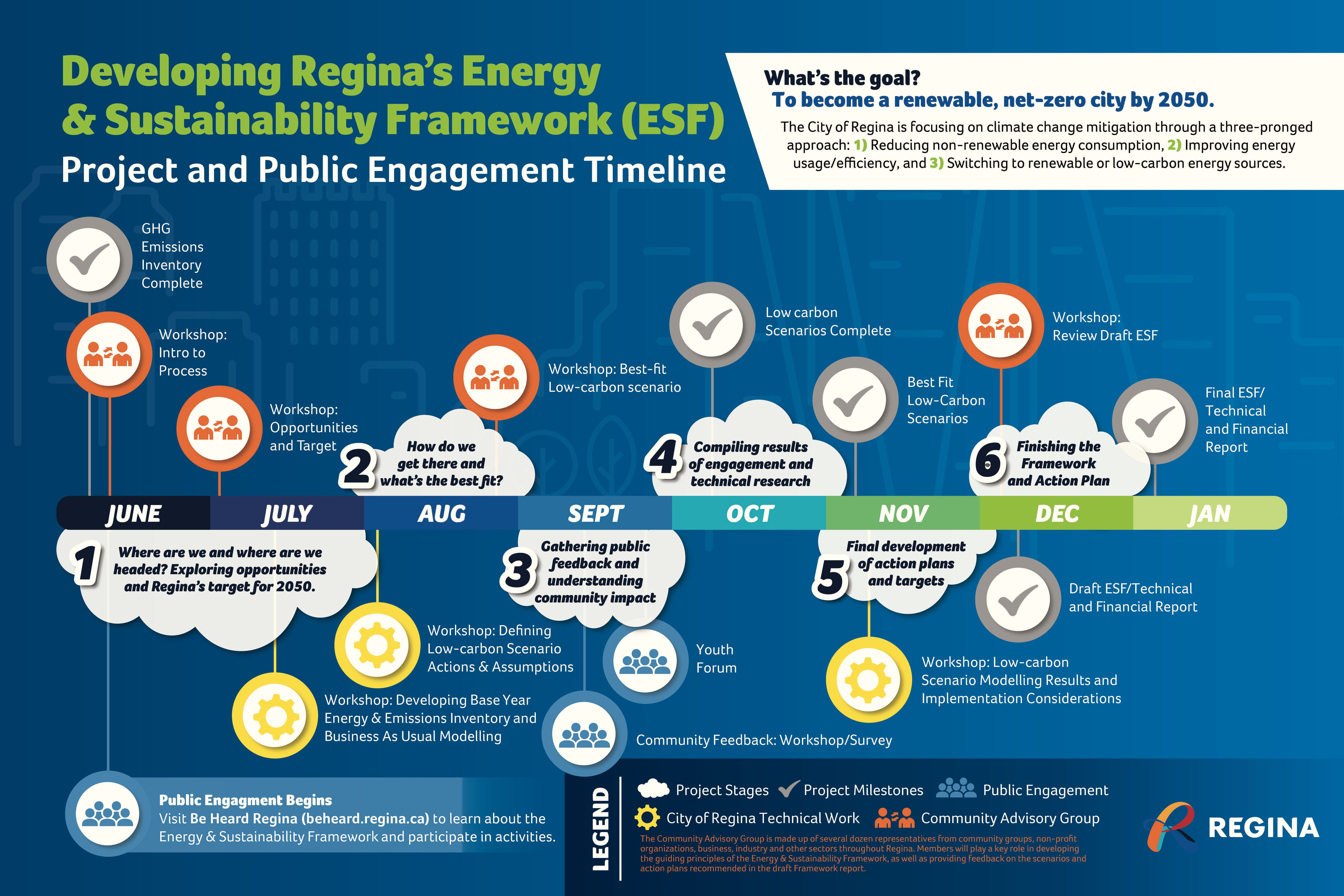ESF Timeline FINAL.jpg