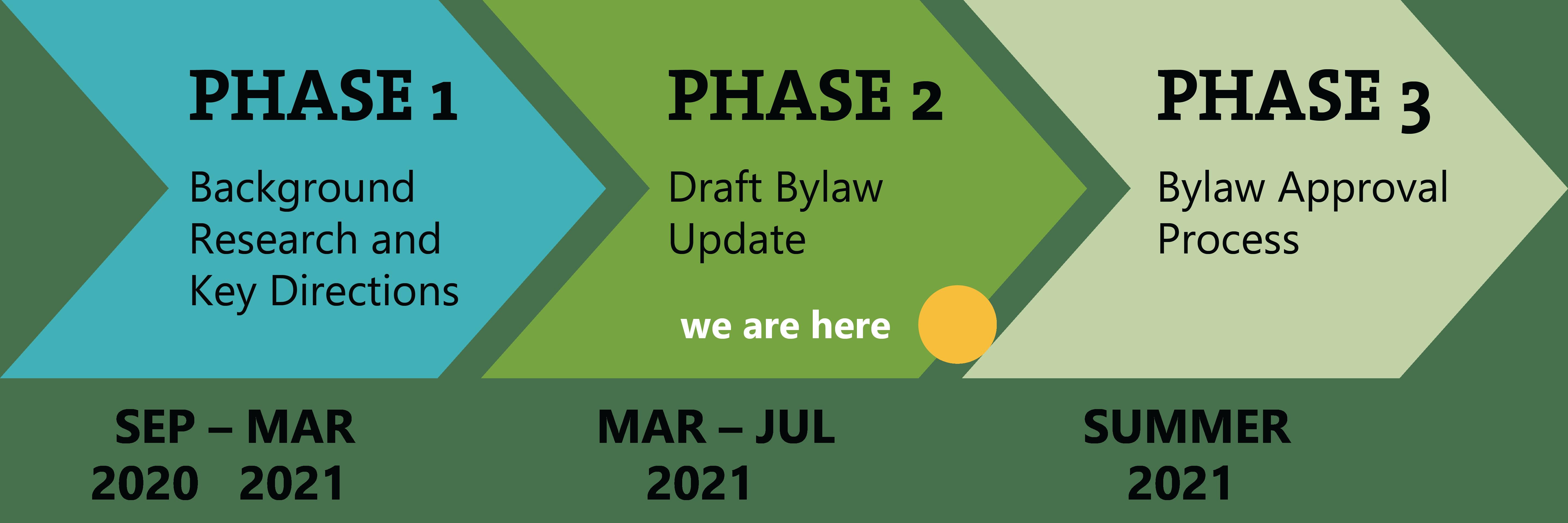 Phase 2 timeline.PNG
