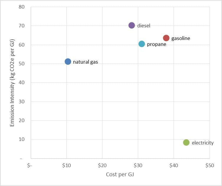 Greenhouse gas emissions compared to cost for energy commodities
