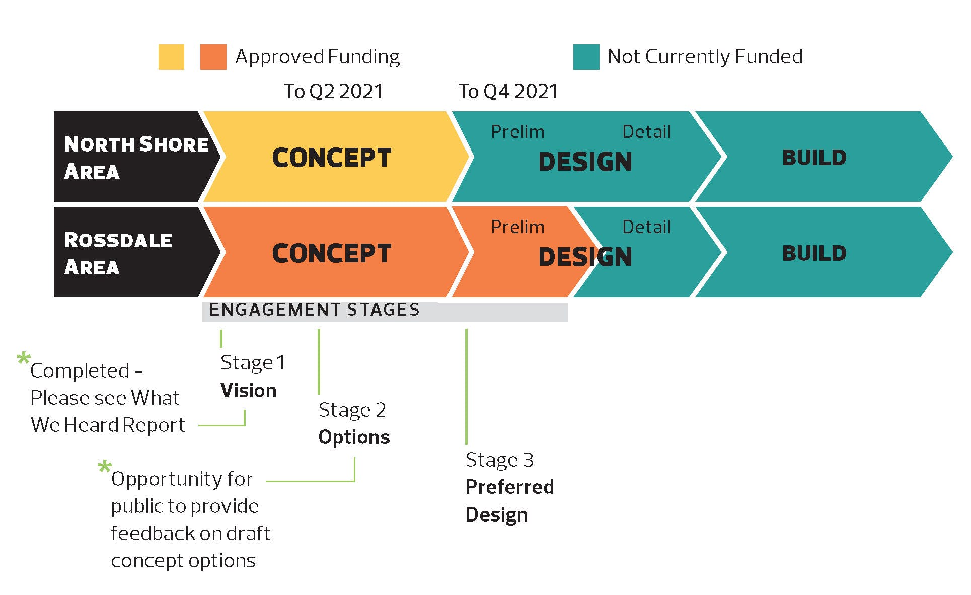 Touch the Water Promenade Project_Project Phases_&_Engagement Stages .jpg