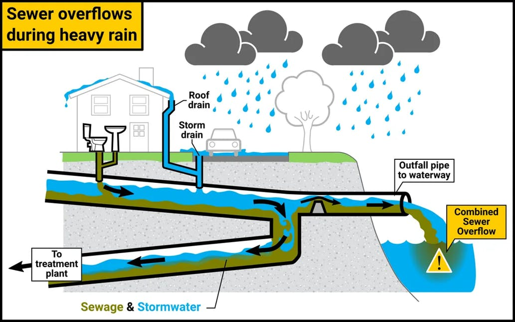 Fig 1 Combined Sewer Operation During Heavy Rainfall