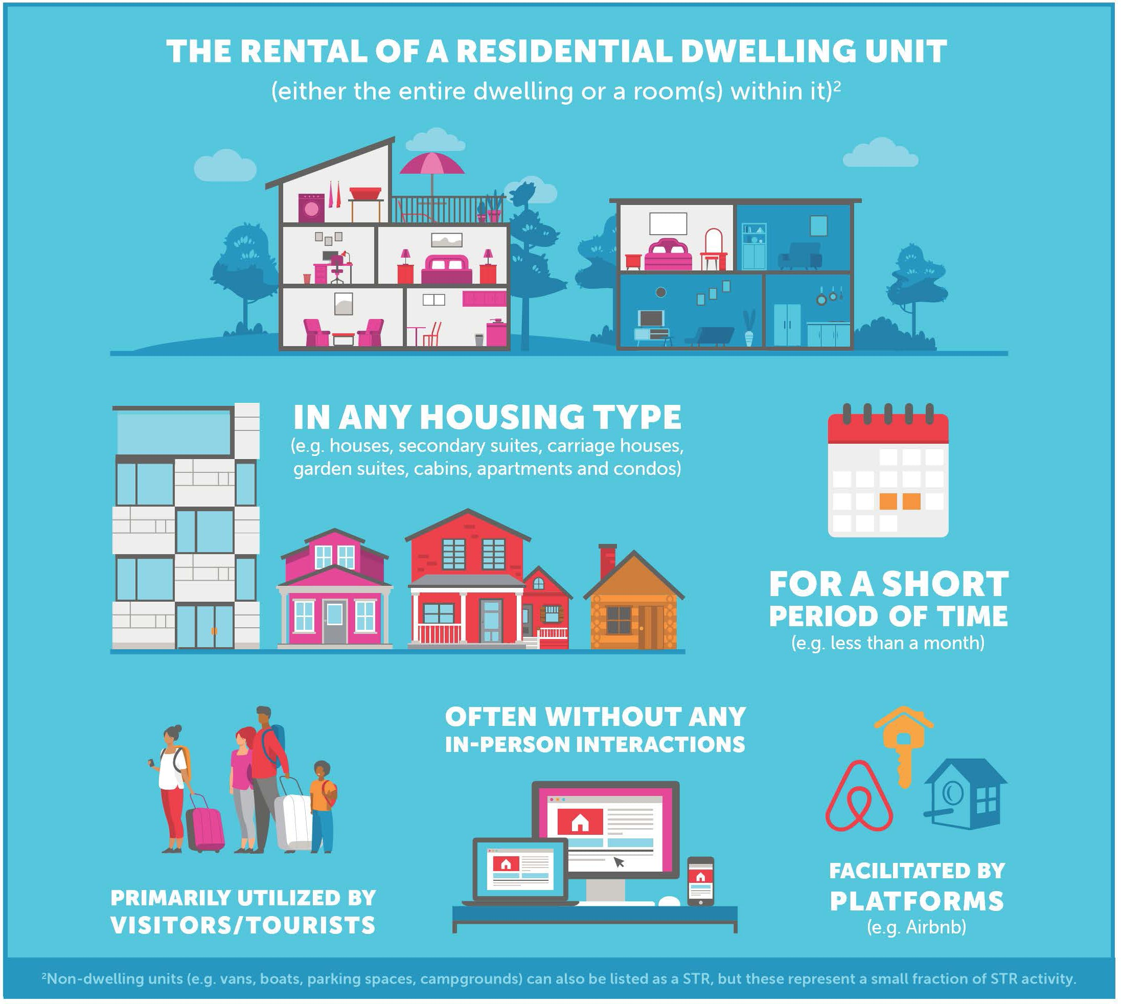 What is a Short Term Rental