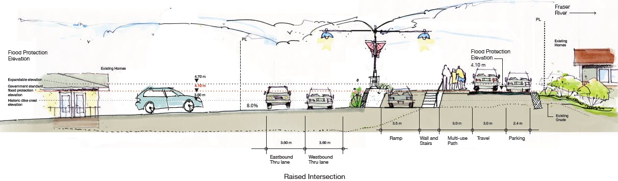Raised Intersection - Cross Section Concept