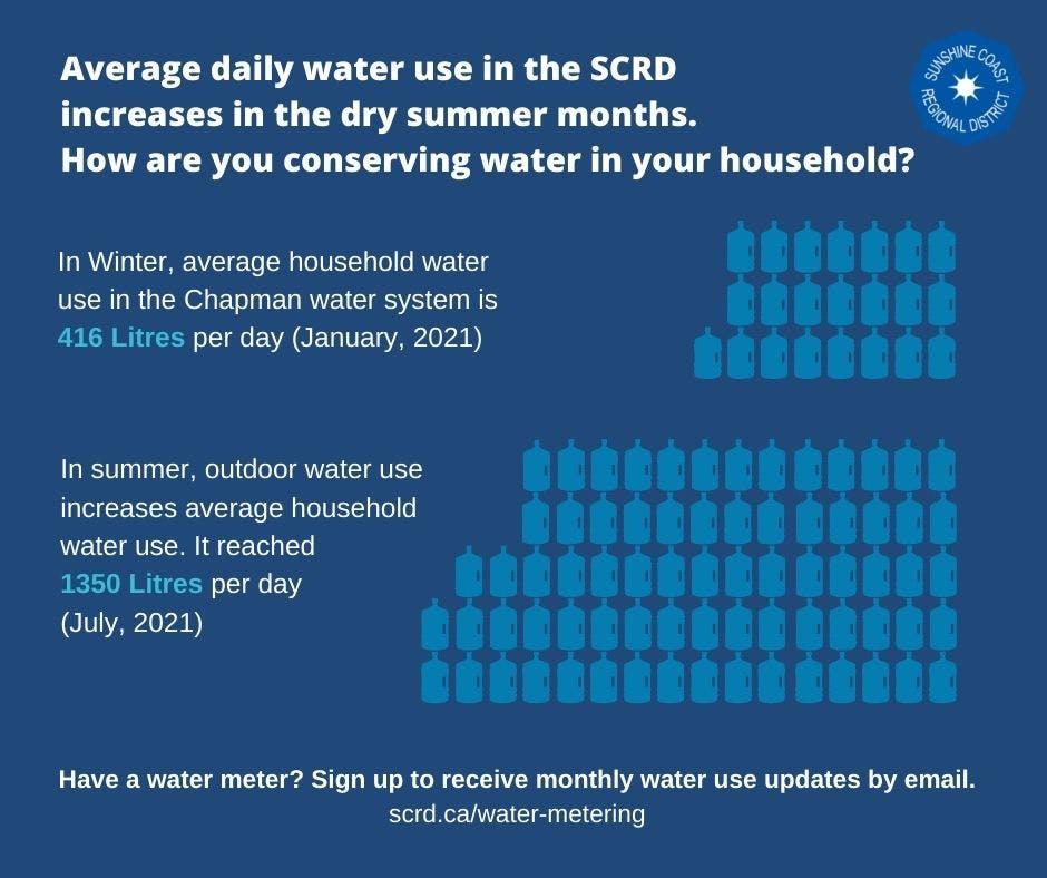 Household Water Use Summer vs Winter.jpg