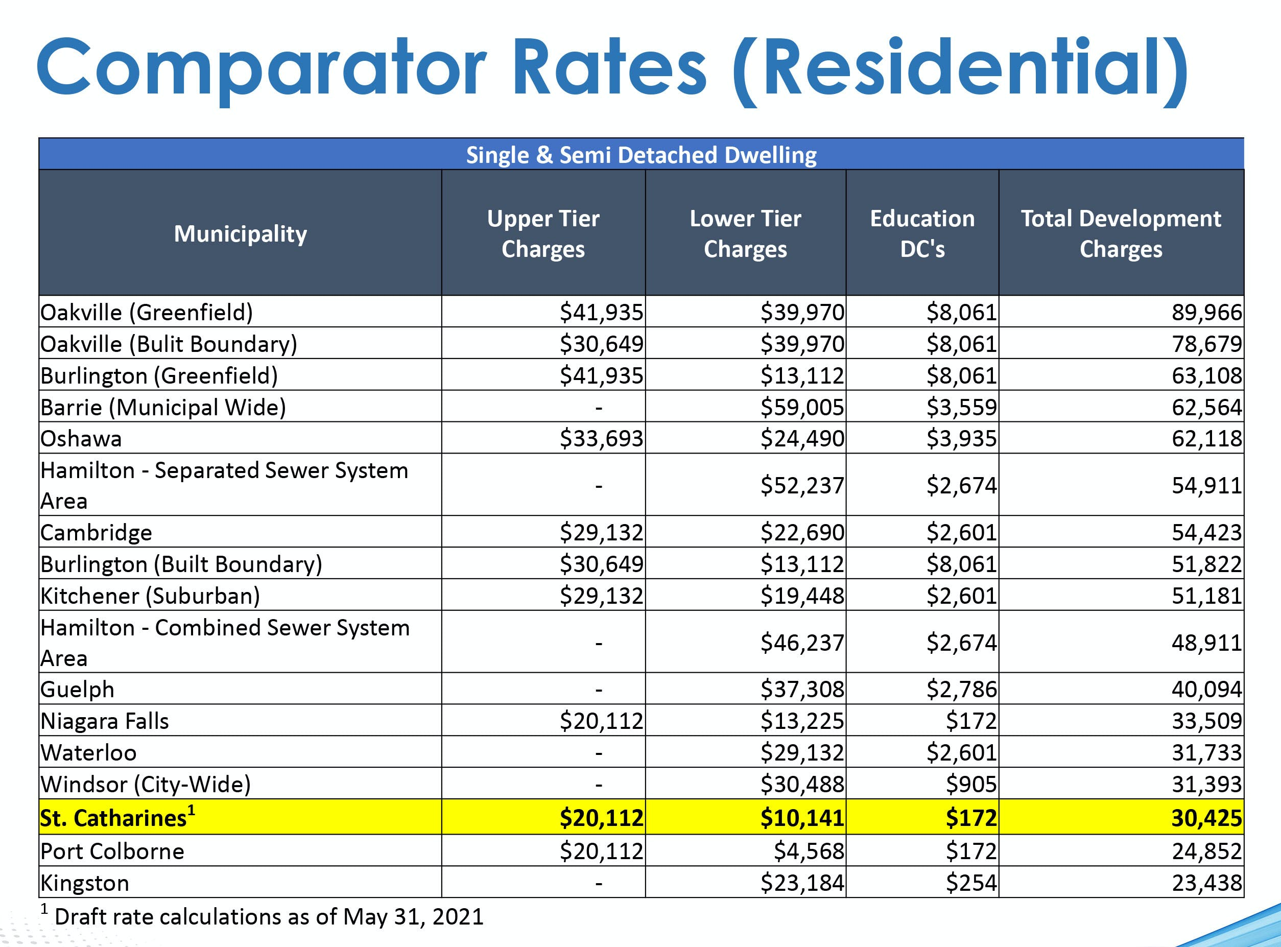 Comparator rate residential