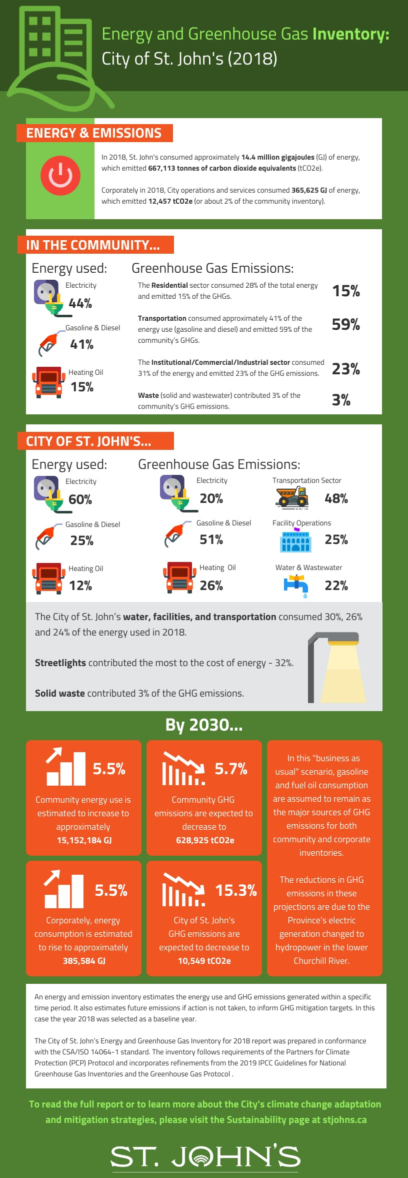 Energy and Greenhouse Gas Inventory and Projections