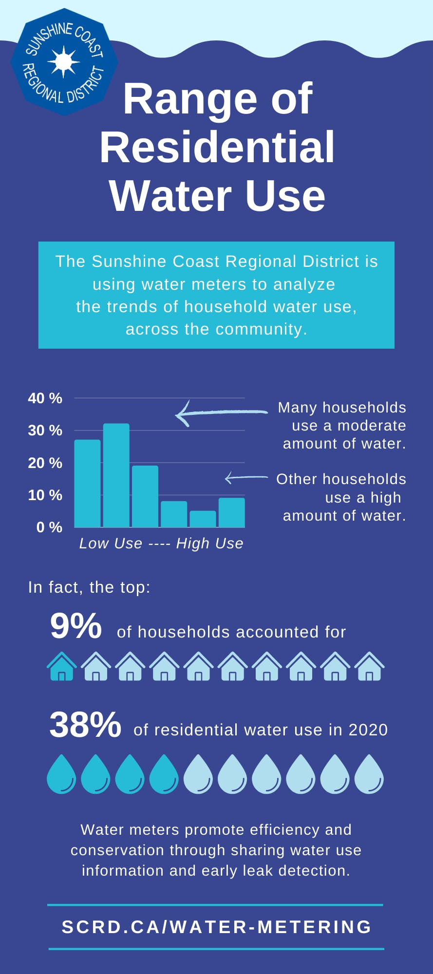 Metering Infographic - Range of Use.png