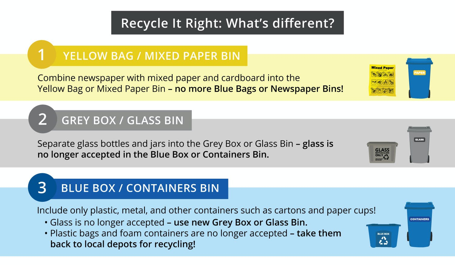 Recycle it Right: What's different?