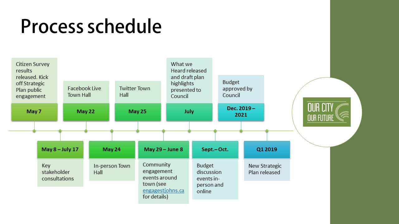 Process Schedule Revised