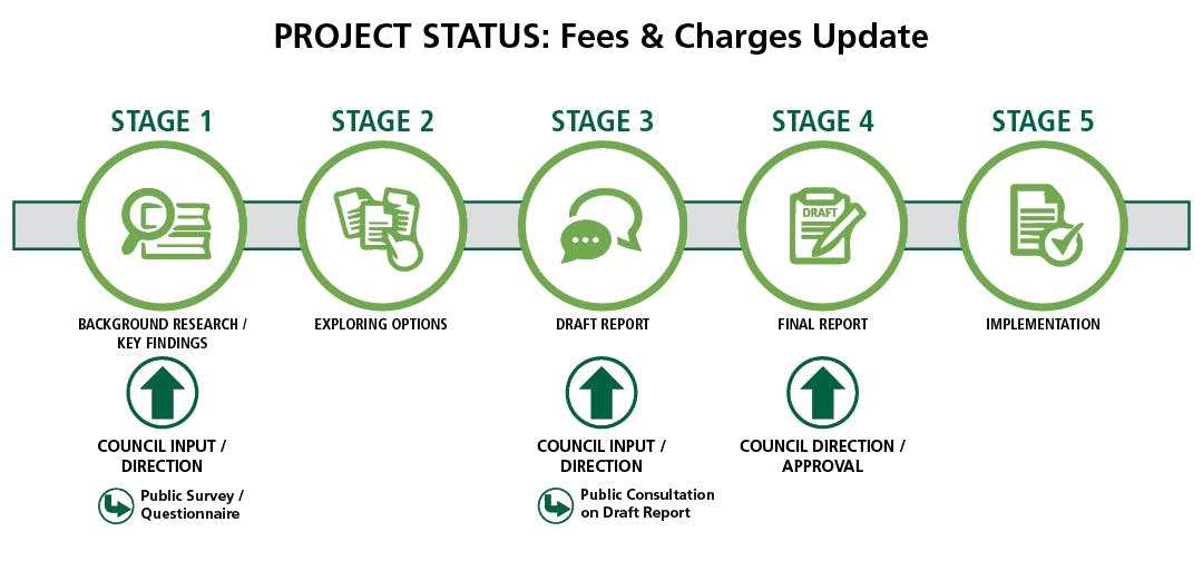 Fees and Charges Timeline