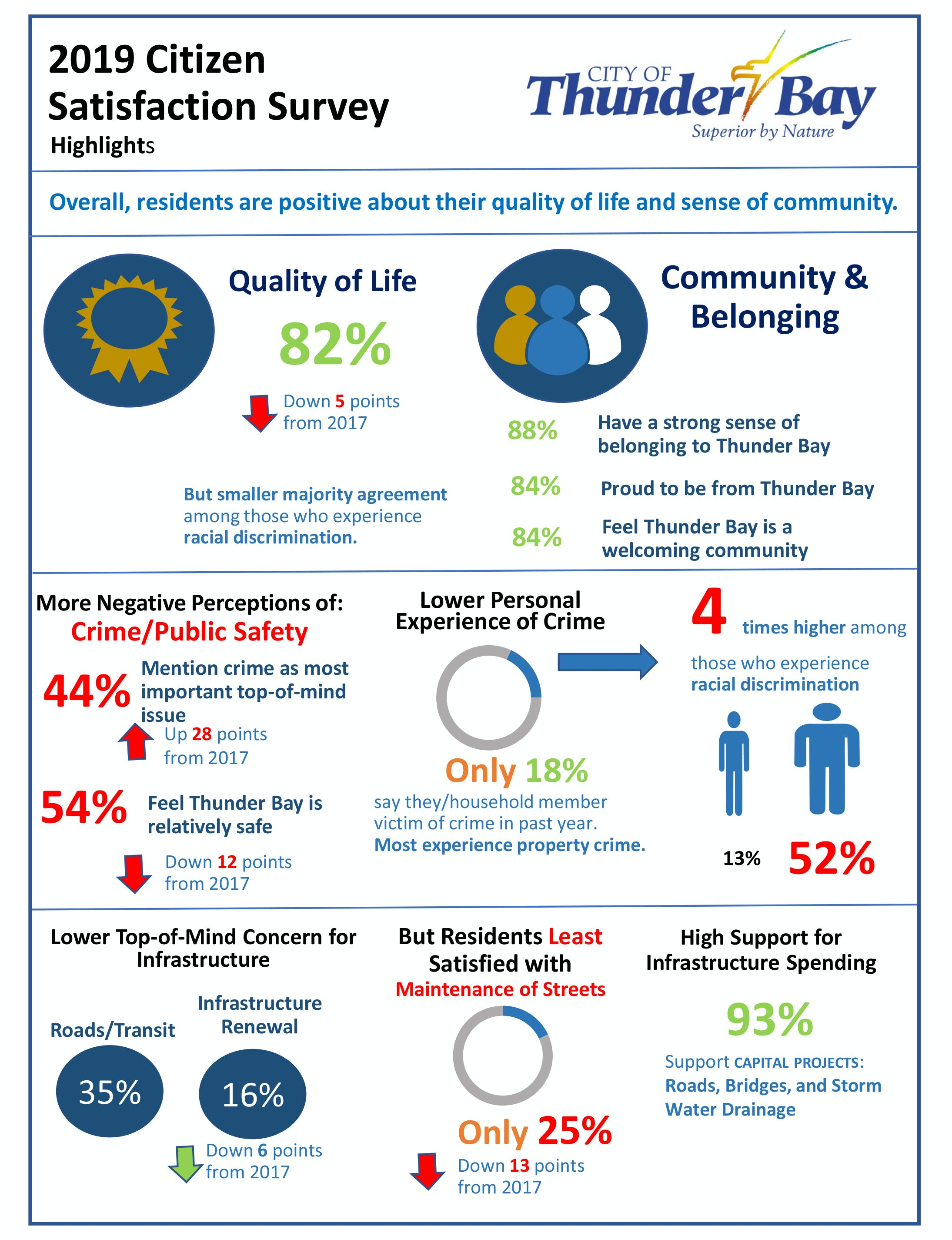 Citizen Satisfaction Survey Infographic May 2019